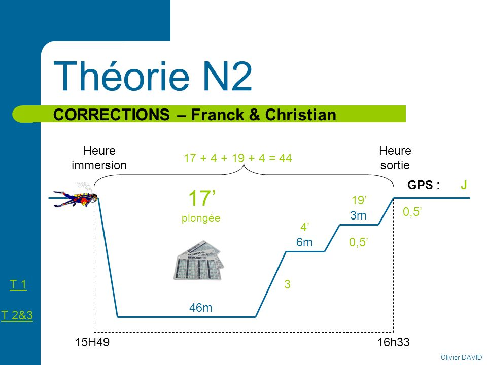 Olivier DAVID Théorie N2 CORRECTIONS – Franck & Christian Heure immersion Heure sortie 15H49 46m 3m 16h33 17 plongée 19 3 0,5 17 + 4 + 19 + 4 = 44 GPS