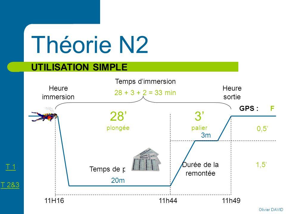 Olivier DAVID Théorie N2 UTILISATION SIMPLE Heure immersion Heure sortie 11H16 Temps de plongée Temps dimmersion Durée de la remontée 11h44 20m 3m 11h
