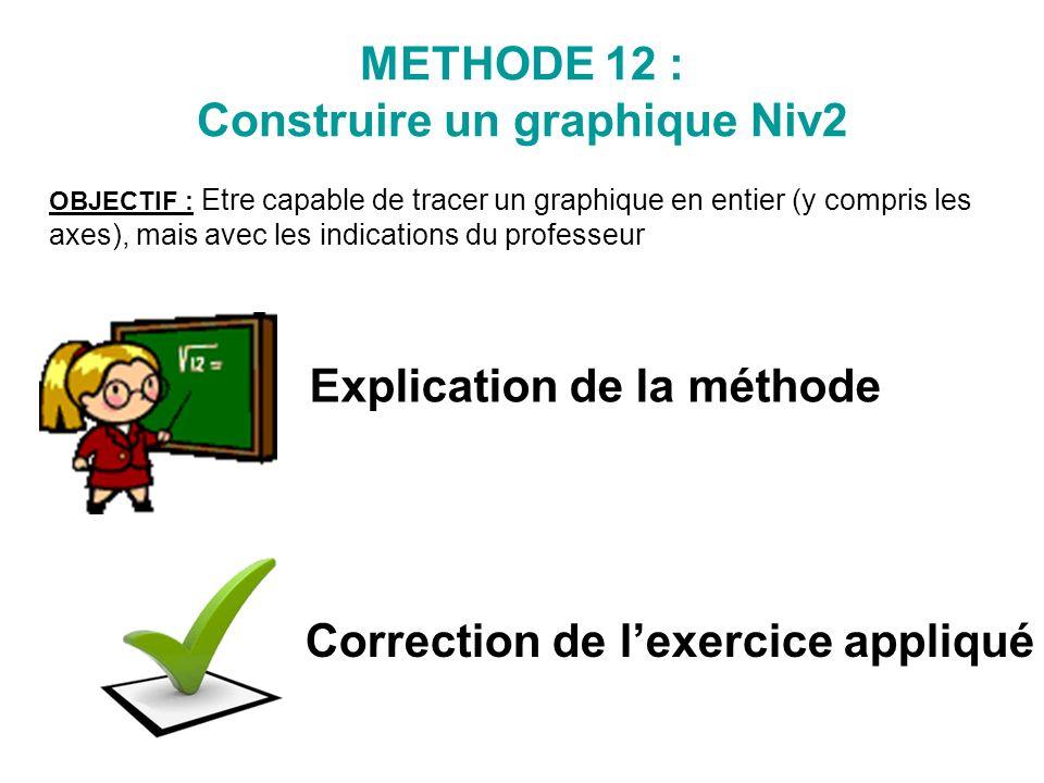 Explication de la méthode Correction de lexercice appliqué METHODE 12 : Construire un graphique Niv2 OBJECTIF : Etre capable de tracer un graphique en
