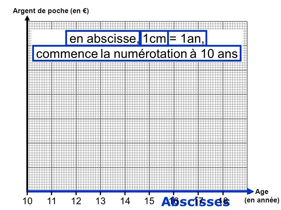 Abscisses Age (en année) Argent de poche (en ) 101112131415161718 en abscisse, 1cm = 1an, commence la numérotation à 10 ans