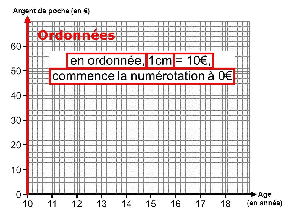 Age (en année) Argent de poche (en ) 101112131415161718 Ordonnées 10 0 20 30 40 50 60 en ordonnée, 1cm = 10, commence la numérotation à 0