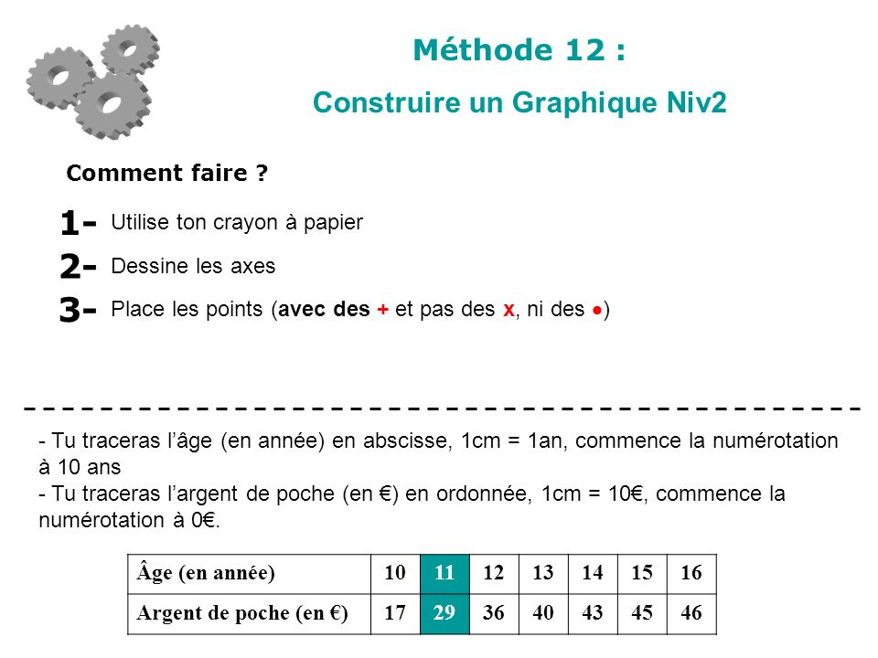 Méthode 12 : Construire un Graphique Niv2 Comment faire ? Utilise ton crayon à papier 1- Dessine les axes 2- Âge (en année)10111213141516 Argent de po