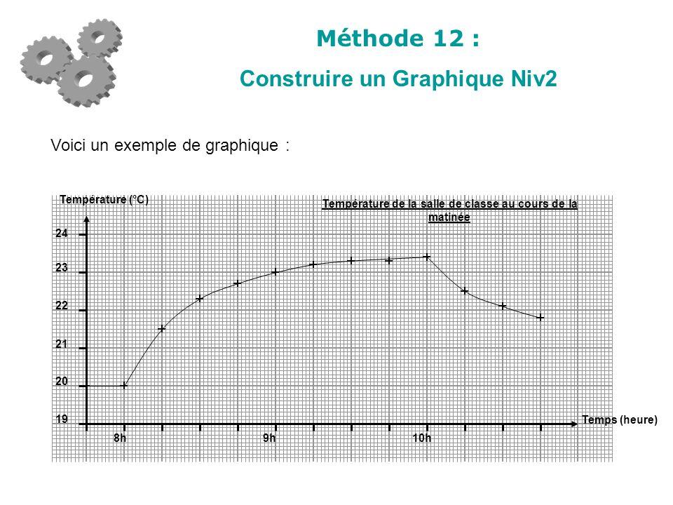 Méthode 12 : Construire un Graphique Niv2 Voici un exemple de graphique : 8h9h10h 19 20 21 22 23 24 Température (°C) Temps (heure) Température de la s