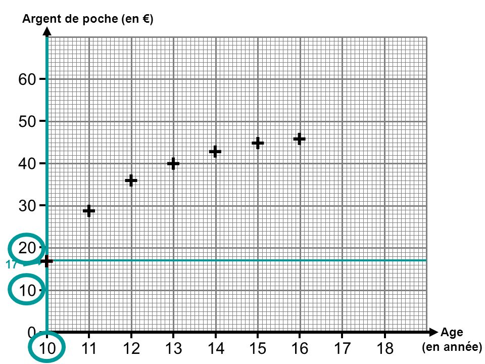 Age (en année) Argent de poche (en ) 101112131415161718 10 0 20 30 40 50 60 + + + + + + 17 ++
