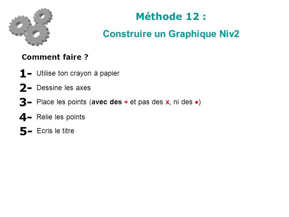 Méthode 12 : Construire un Graphique Niv2 Comment faire ? Utilise ton crayon à papier 1- Dessine les axes 2- Place les points (avec des + et pas des x