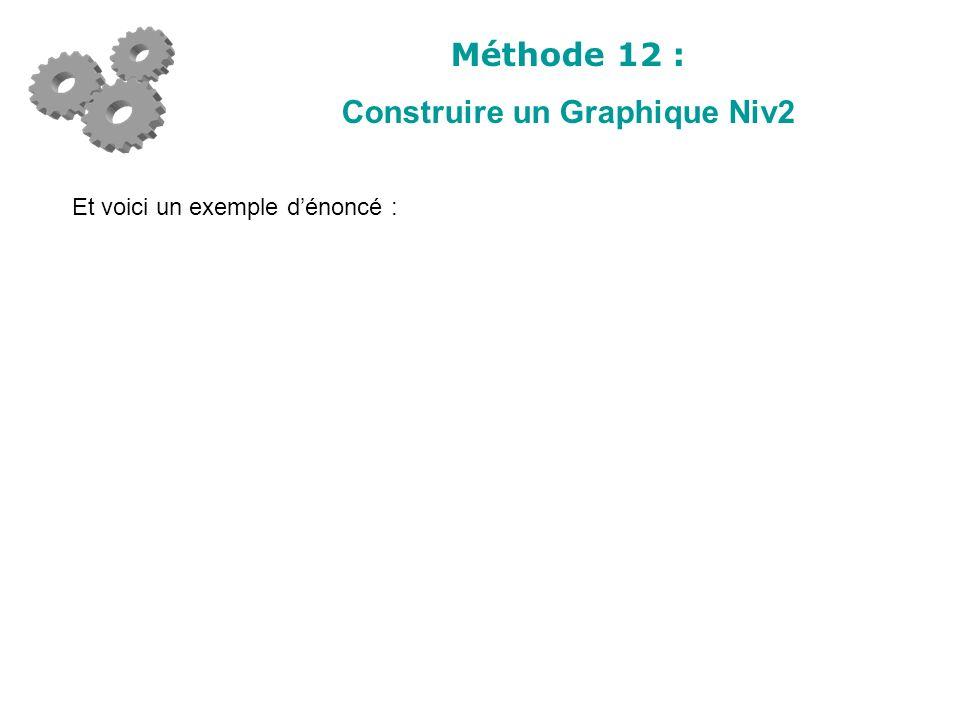 Méthode 12 : Construire un Graphique Niv2 Et voici un exemple dénoncé :