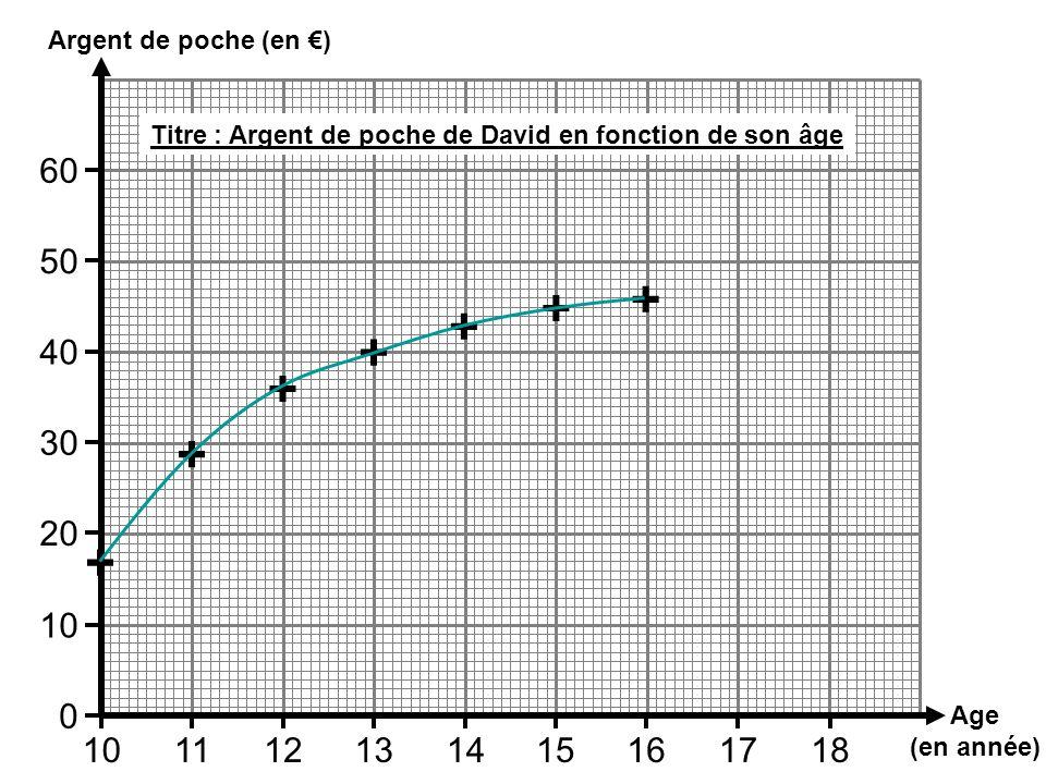 Age (en année) Argent de poche (en ) 101112131415161718 10 0 20 30 40 50 60 + + + + + + + Titre : Argent de poche de David en fonction de son âge