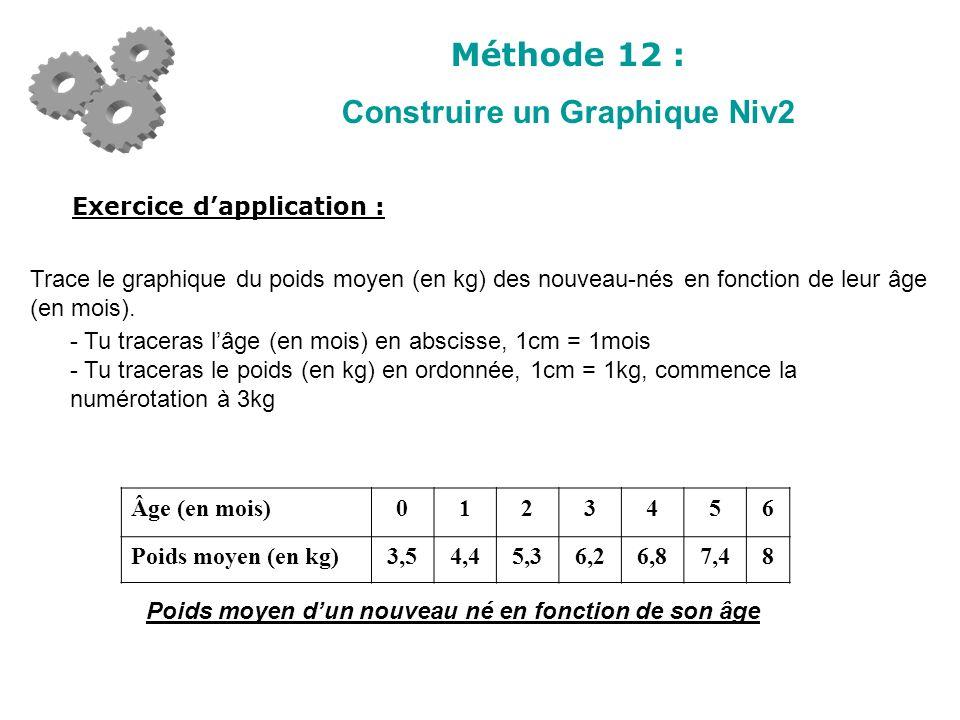 Méthode 12 : Construire un Graphique Niv2 Exercice dapplication : Trace le graphique du poids moyen (en kg) des nouveau-nés en fonction de leur âge (e