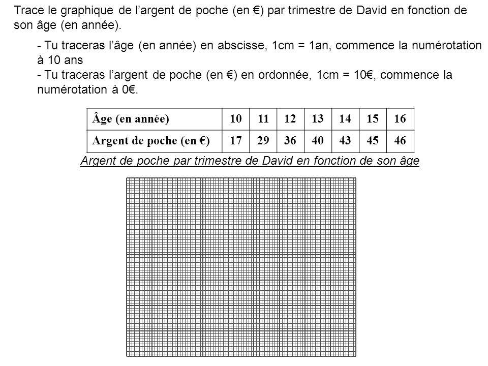 Âge (en année)10111213141516 Argent de poche (en )17293640434546 Argent de poche par trimestre de David en fonction de son âge Trace le graphique de l