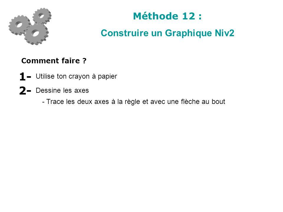 Méthode 12 : Construire un Graphique Niv2 Comment faire ? Utilise ton crayon à papier 1- Dessine les axes 2- - Trace les deux axes à la règle et avec