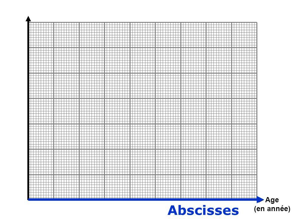 Abscisses Age (en année)