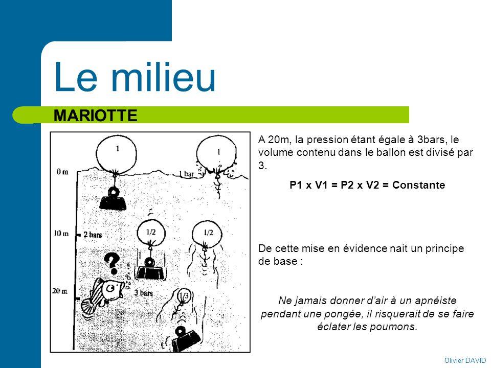 Olivier DAVID Le milieu MARIOTTE A 20m, la pression étant égale à 3bars, le volume contenu dans le ballon est divisé par 3. P1 x V1 = P2 x V2 = Consta