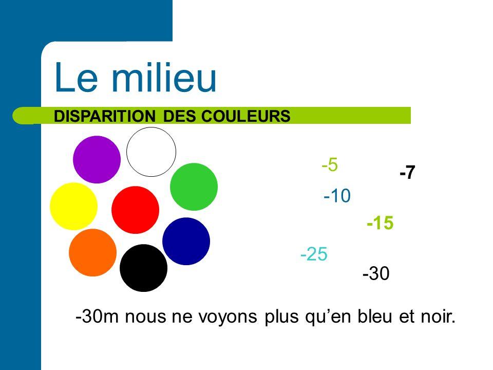 Le milieu DISPARITION DES COULEURS -5 -7 -10 -15 -25 -30 -30m nous ne voyons plus quen bleu et noir.