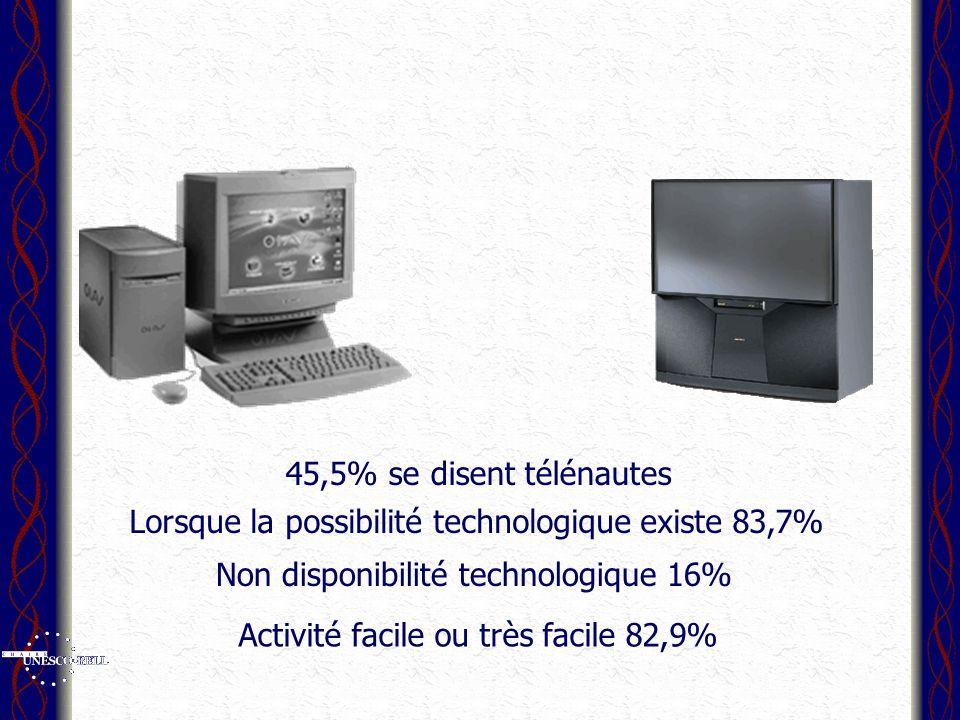 45,5% se disent télénautes Lorsque la possibilité technologique existe 83,7% Non disponibilité technologique 16% Activité facile ou très facile 82,9%