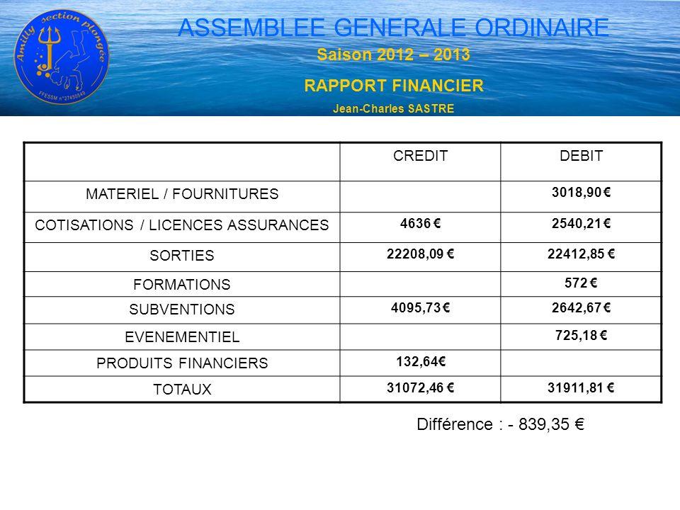 ASSEMBLEE GENERALE ORDINAIRE CREDITDEBIT MATERIEL / FOURNITURES 3018,90 COTISATIONS / LICENCES ASSURANCES 4636 2540,21 SORTIES 22208,09 22412,85 FORMA