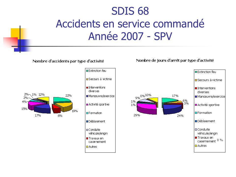 SDIS 68 Accidents en service commandé Année 2007 - SPV 0 %