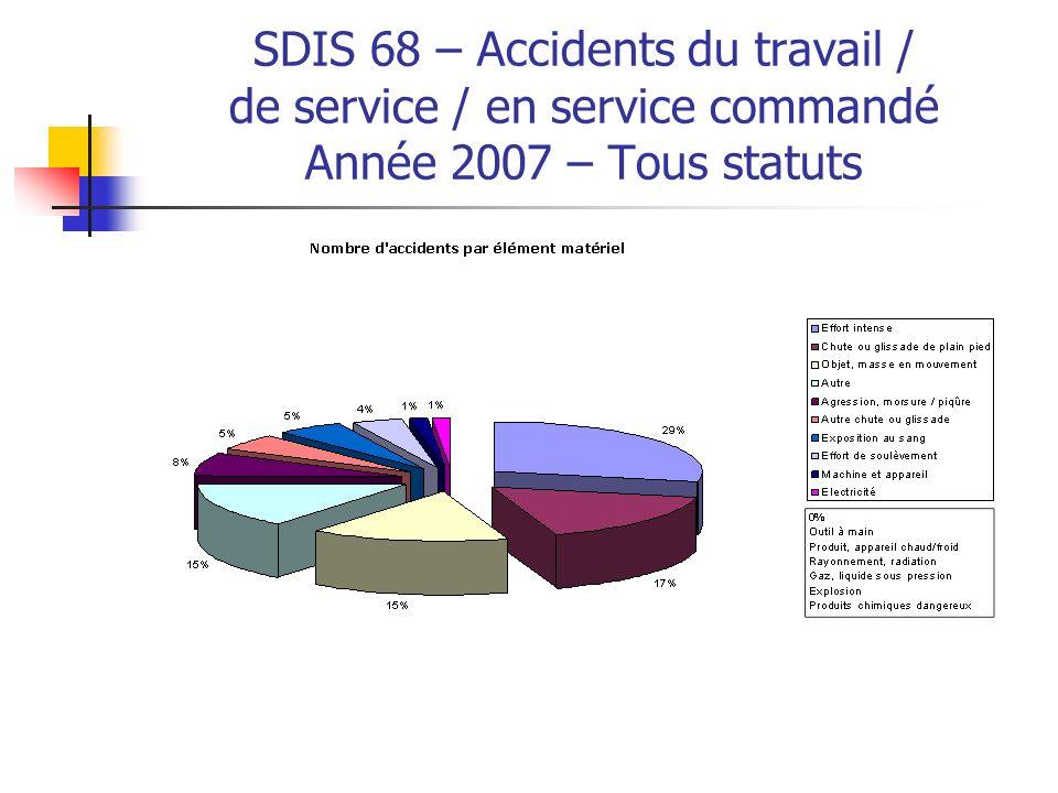 SDIS 68 – Accidents du travail / de service / en service commandé Année 2007 – Tous statuts