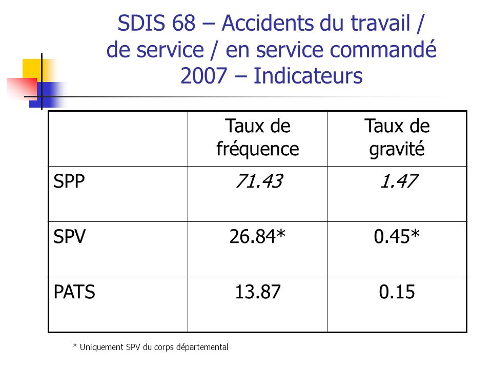 SDIS 68 – Accidents de service Année 2007 - SPP 0 %