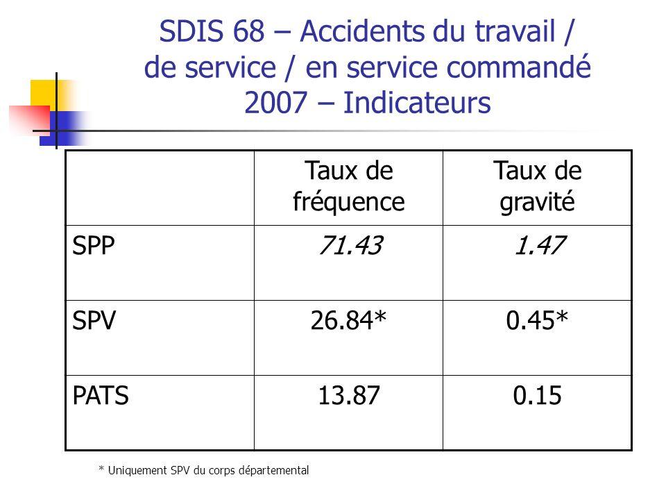 SDIS 68 – Accidents du travail / de service / en service commandé 2007 – Indicateurs Taux de fréquence Taux de gravité SPP71.431.47 SPV26.84*0.45* PAT