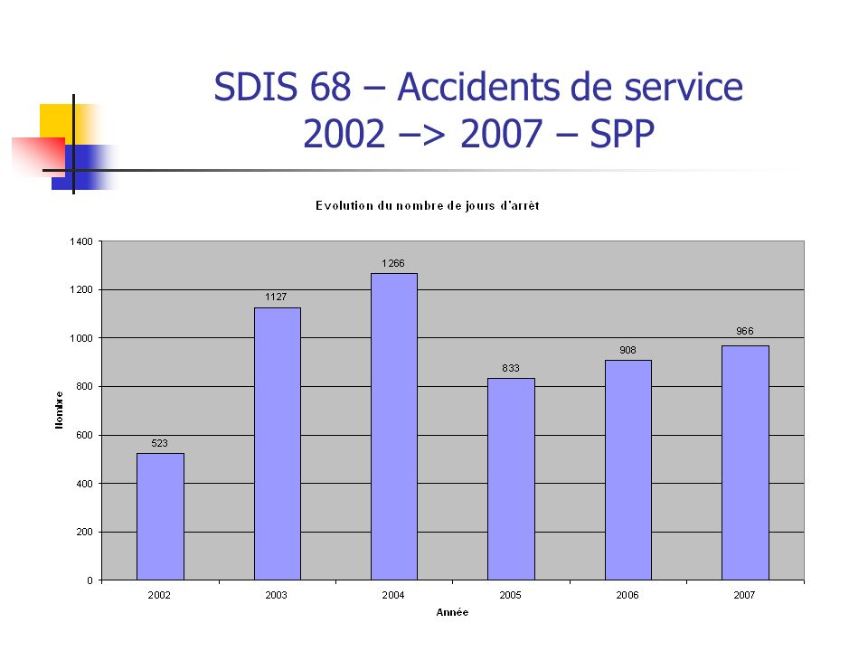 SDIS 68 Accidents en service commandé 2002 –> 2007 – SPV