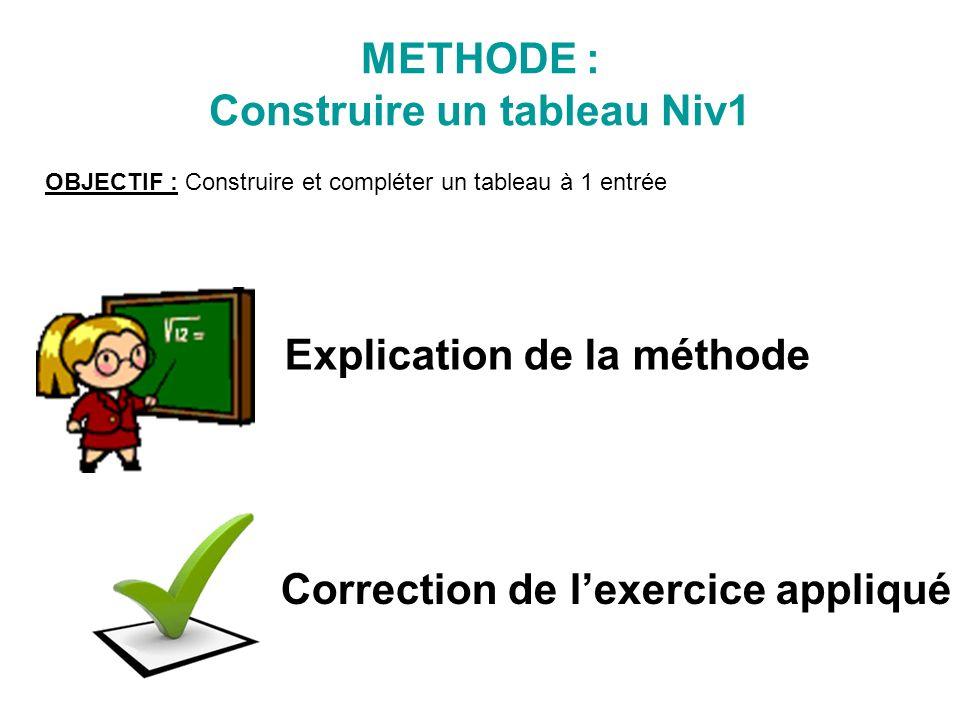 Explication de la méthode Correction de lexercice appliqué METHODE : Construire un tableau Niv1 OBJECTIF : Construire et compléter un tableau à 1 entrée