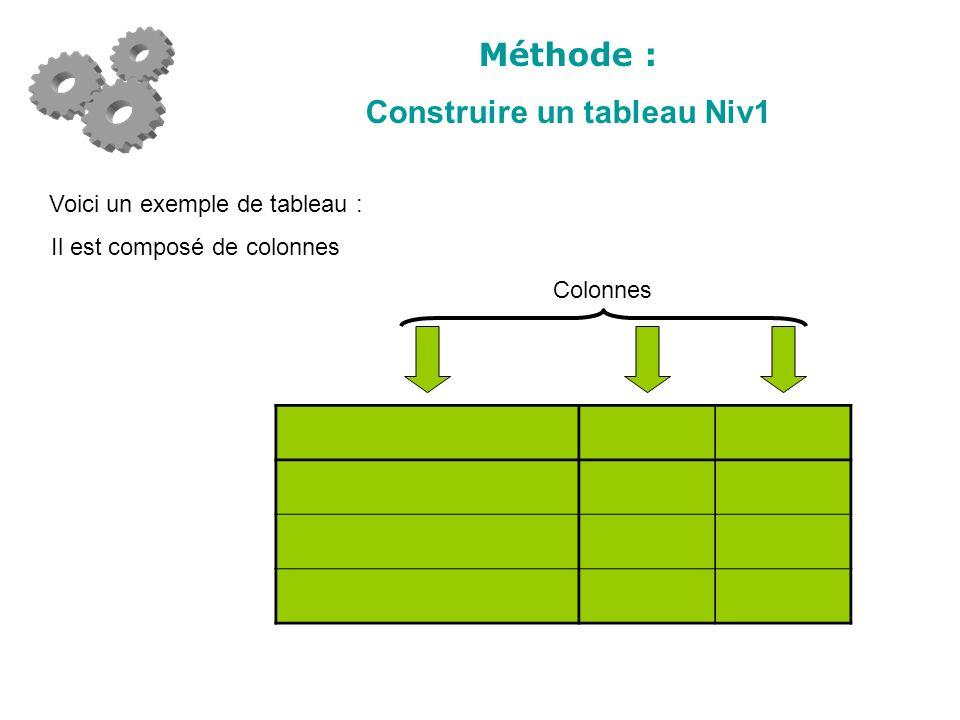 Méthode : Construire un tableau Niv1 Colonnes Voici un exemple de tableau : Il est composé de colonnes