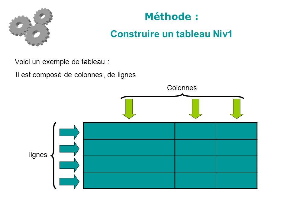 Méthode : Construire un tableau Niv1 Colonnes lignes Voici un exemple de tableau : Il est composé de colonnes, de lignes