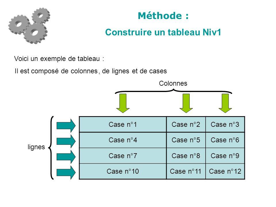Méthode : Construire un tableau Niv1 Voici un exemple de tableau : Il est composé de colonnes Colonnes, de lignes lignes et de cases Case n°1Case n°2Case n°3 Case n°4Case n°5Case n°6 Case n°7Case n°8Case n°9 Case n°10Case n°11Case n°12