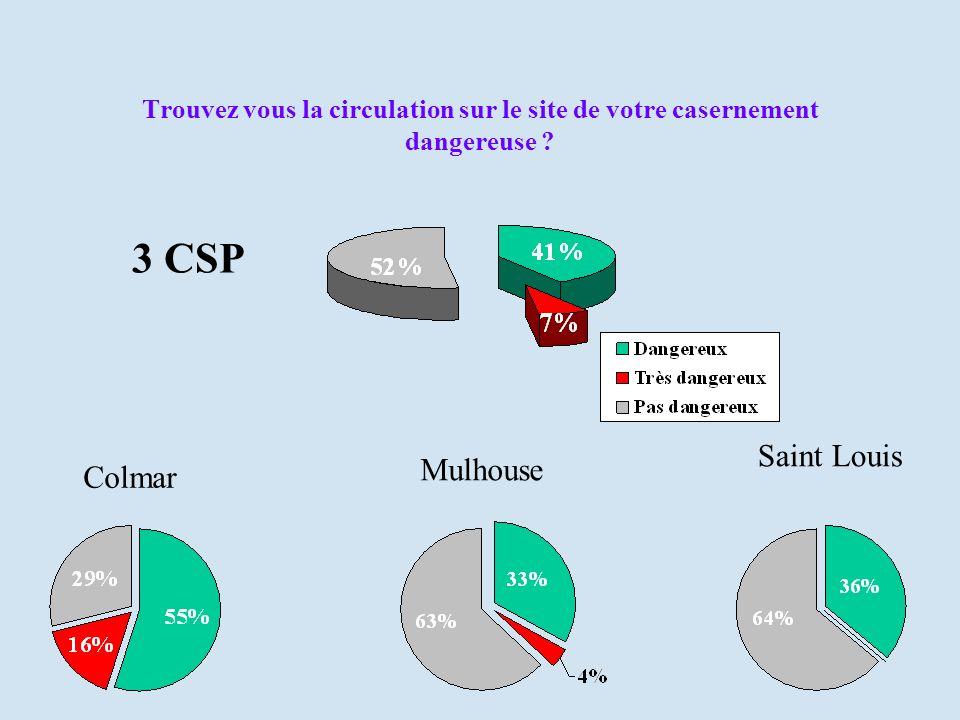 Trouvez vous la circulation sur le site de votre casernement dangereuse ? Colmar Mulhouse Saint Louis 3 CSP
