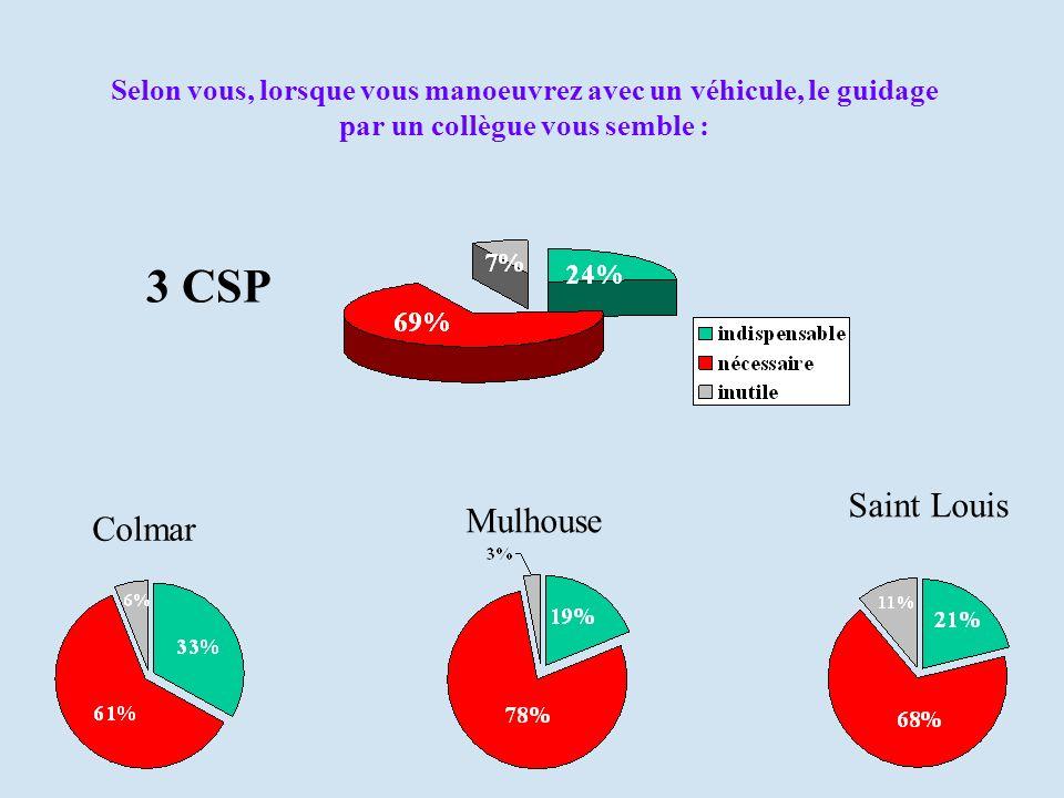 Selon vous, lorsque vous manoeuvrez avec un véhicule, le guidage par un collègue vous semble : Colmar Mulhouse Saint Louis 3 CSP
