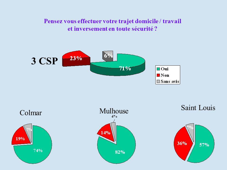 Pensez vous effectuer votre trajet domicile / travail et inversement en toute sécurité ? Colmar Mulhouse Saint Louis 3 CSP