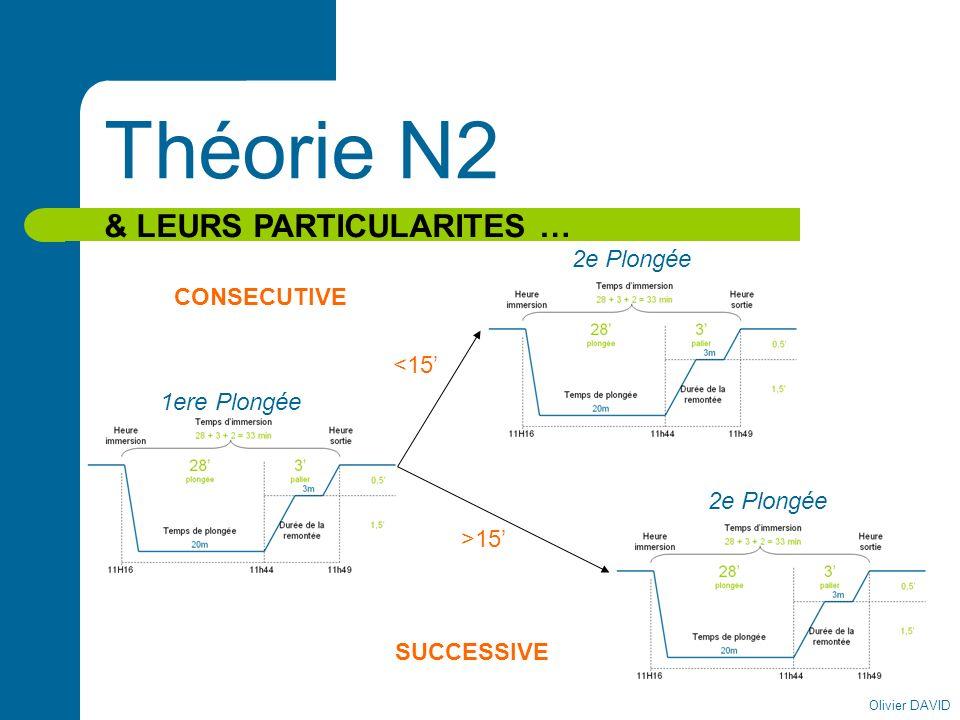 Olivier DAVID Théorie N2 & LEURS PARTICULARITES … 1ere Plongée <15 CONSECUTIVE 2e Plongée >15 2e Plongée SUCCESSIVE