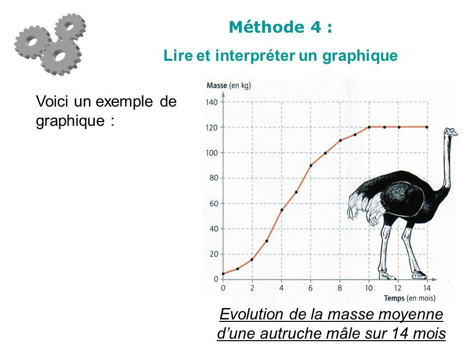 Méthode 4 : Lire et interpréter un graphique Et voici un exemple dénoncé : Combien pèse une autruche mâle à 6 mois ?