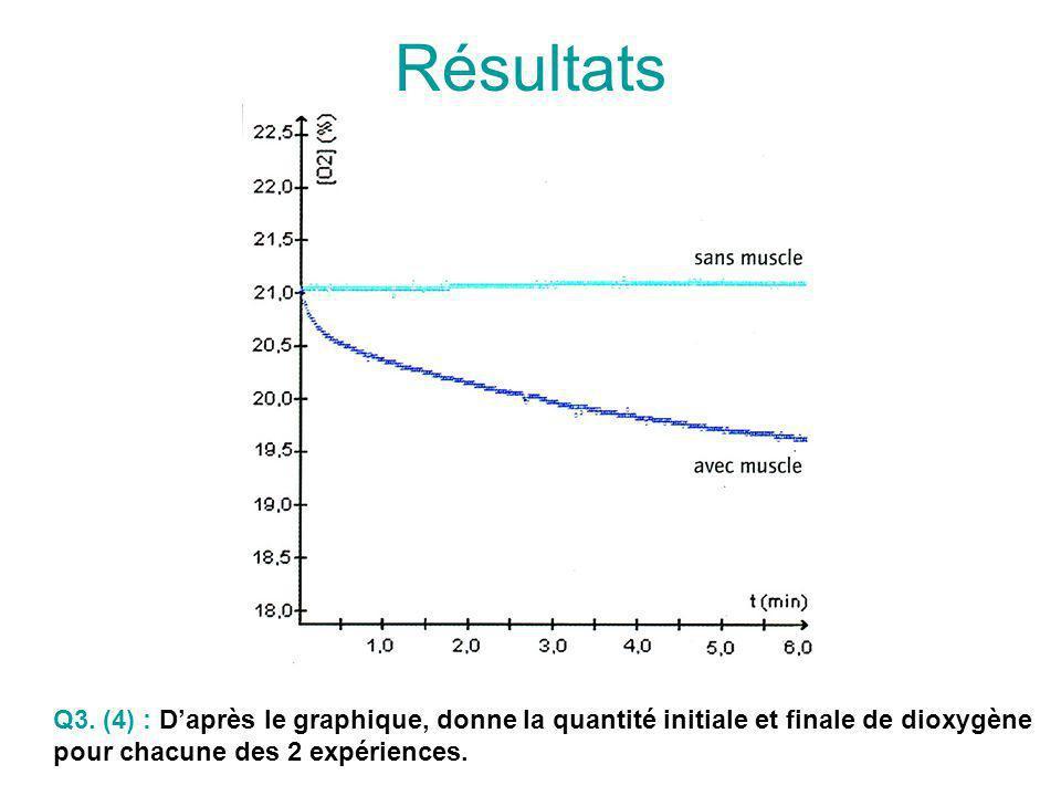 Q3. (4) : Daprès le graphique, donne la quantité initiale et finale de dioxygène pour chacune des 2 expériences. Résultats