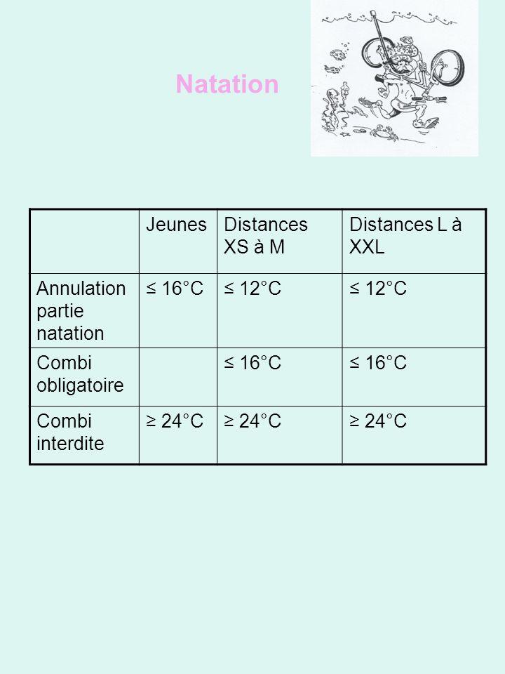 JeunesDistances XS à M Distances L à XXL Annulation partie natation 16°C 12°C Combi obligatoire 16°C Combi interdite 24°C Natation