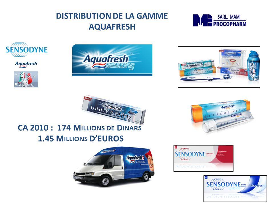 DISTRIBUTION DE LA GAMME AQUAFRESH CA 2010 : 174 M ILLIONS DE D INARS 1.45 M ILLIONS DEUROS