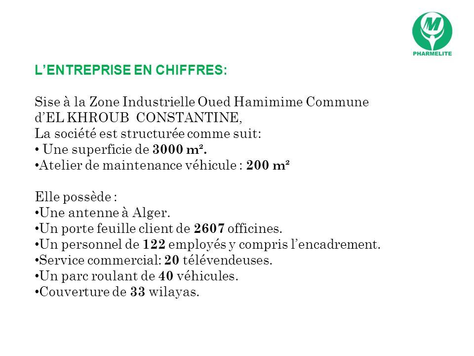 LENTREPRISE EN CHIFFRES: Sise à la Zone Industrielle Oued Hamimime Commune dEL KHROUB CONSTANTINE, La société est structurée comme suit: Une superfici