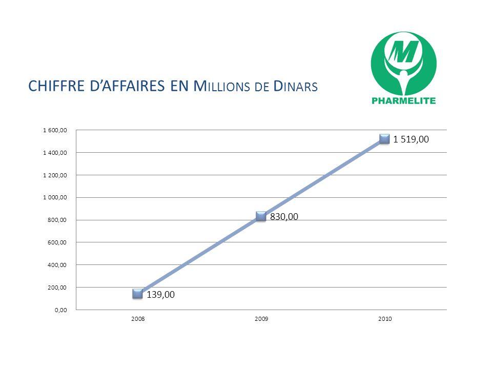 CHIFFRE DAFFAIRES EN M ILLIONS DE D INARS