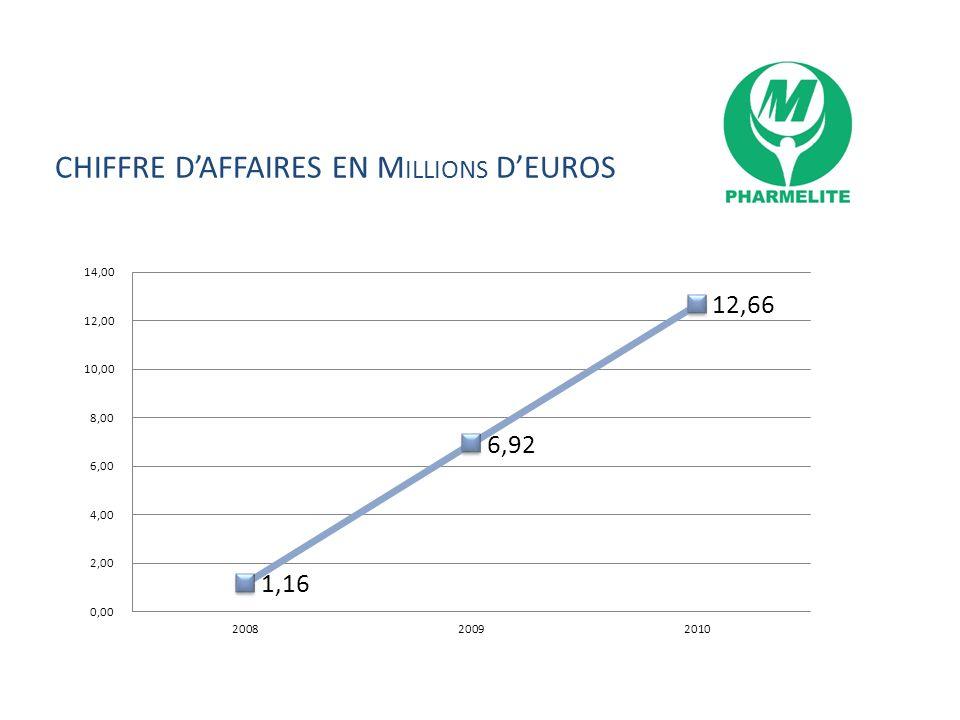 CHIFFRE DAFFAIRES EN M ILLIONS DEUROS