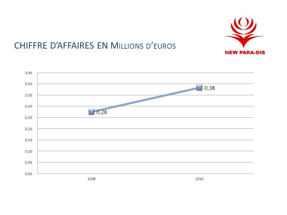 CHIFFRE DAFFAIRES EN M ILLIONS D EUROS