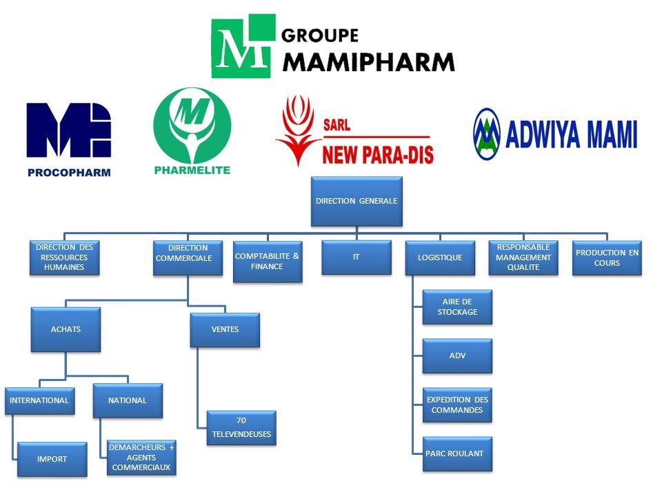 PROCOPHARM démarre son activité de répartition de produits pharmaceutiques en 1997.