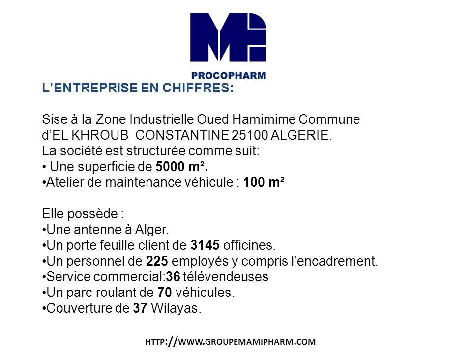 LENTREPRISE EN CHIFFRES: Sise à la Zone Industrielle Oued Hamimime Commune dEL KHROUB CONSTANTINE 25100 ALGERIE. La société est structurée comme suit: