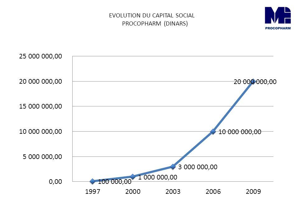 EVOLUTION DU CAPITAL SOCIAL PROCOPHARM (EUROS)