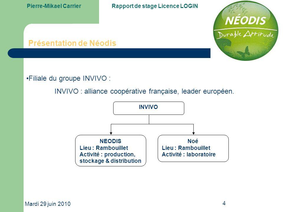 Pierre-Mikael CarrierRapport de stage Licence LOGIN Mardi 29 juin 2010 25 MODELISATION Diagramme de séquence :