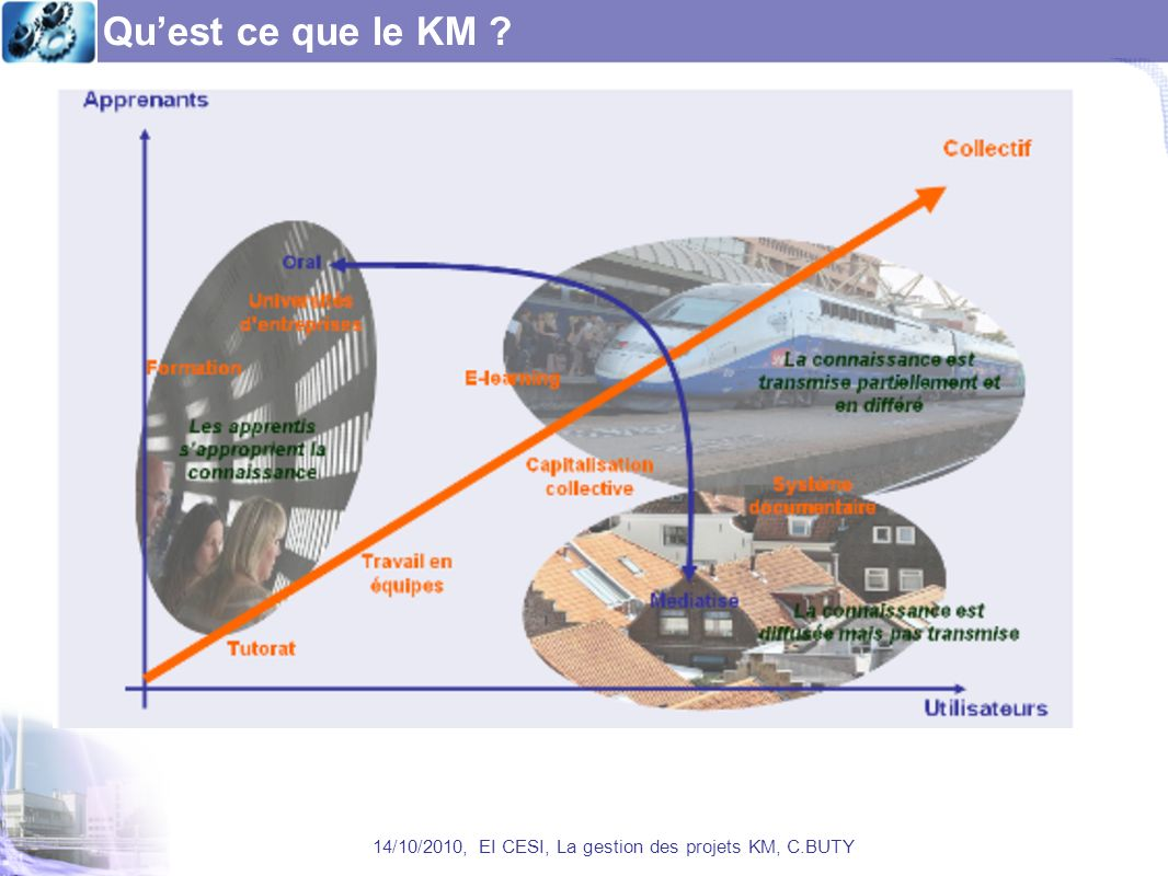 Quest ce que le KM ? 14/10/2010, EI CESI, La gestion des projets KM, C.BUTY