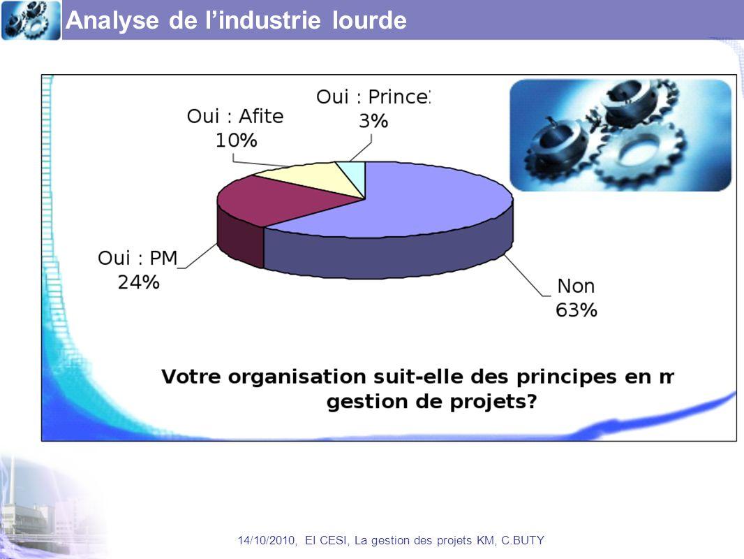Analyse de lindustrie lourde 14/10/2010, EI CESI, La gestion des projets KM, C.BUTY