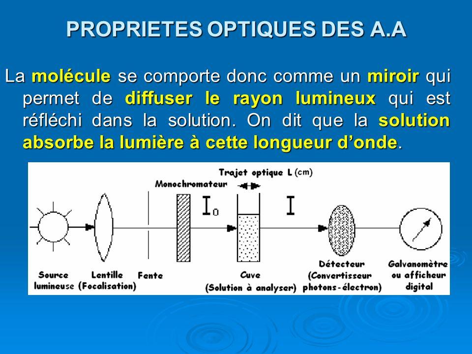 PROPRIETES OPTIQUES DES A.A La molécule se comporte donc comme un miroir qui permet de diffuser le rayon lumineux qui est réfléchi dans la solution. O