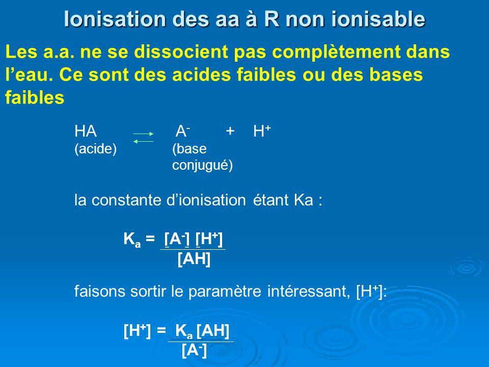 Ionisation des aa à R non ionisable HA A - + H + (acide)(base conjugué) la constante dionisation étant Ka : K a = [A - ] [H + ] [AH] faisons sortir le