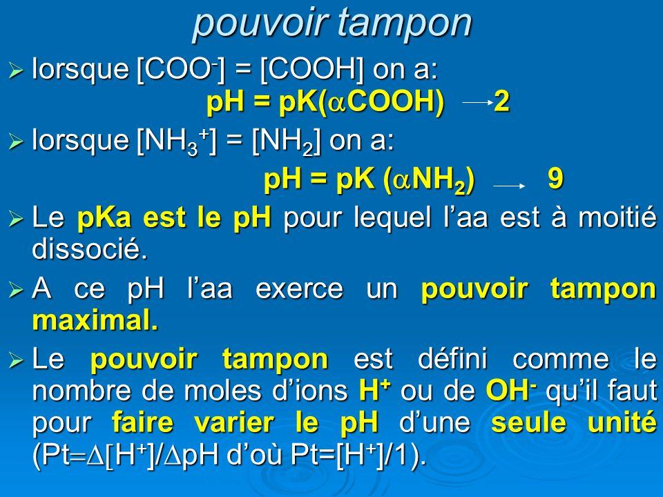 pouvoir tampon lorsque [COO - ] = [COOH] on a: pH = pK( COOH) 2 lorsque [COO - ] = [COOH] on a: pH = pK( COOH) 2 lorsque [NH 3 + ] = [NH 2 ] on a: lor