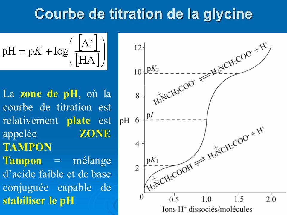 Courbe de titration de la glycine La zone de pH, où la courbe de titration est relativement plate est appelée ZONE TAMPON Tampon = mélange dacide faib